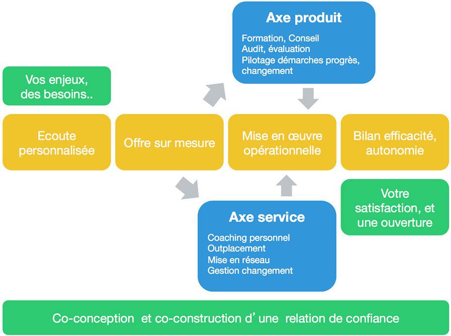 processus-services